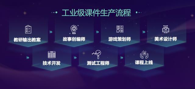 """豌豆思维入围""""2019中国创新成长企业100强""""1年增速超150倍"""
