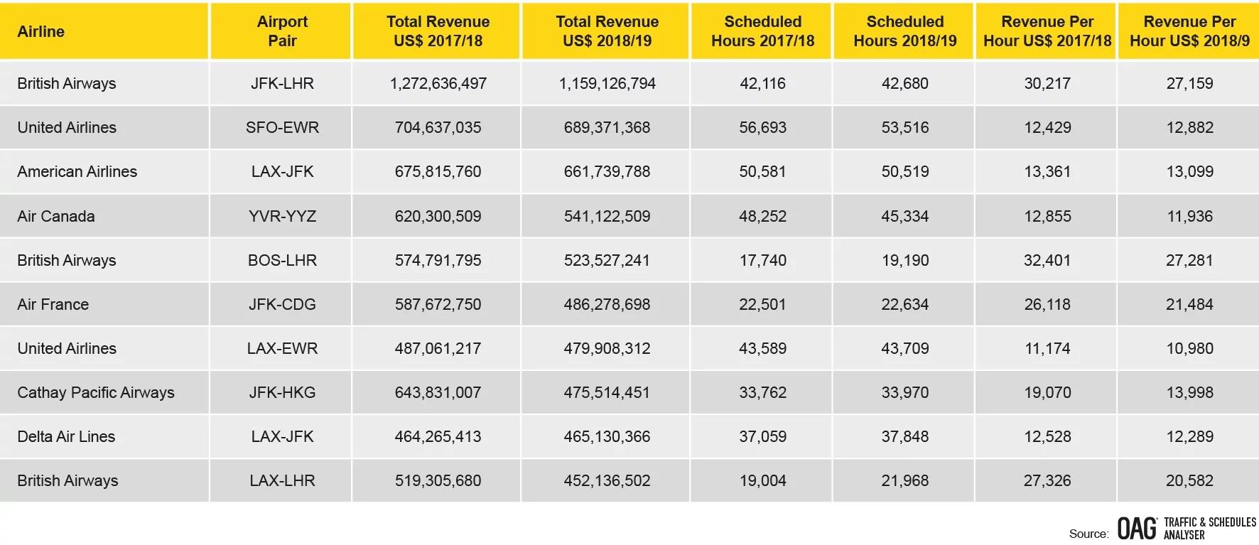 2019年北美排行榜_2019年北美SUV销量排名