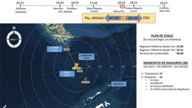 智利空军发布的线路图和时间表。(图:BBC)
