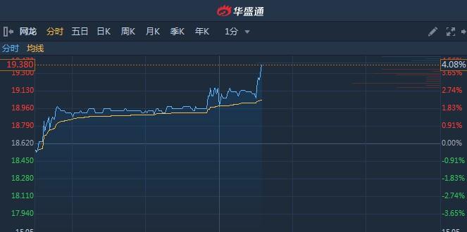 港股异动︱首款二次元手游《终焉誓约》将由Bilibili(BILI.US)独家代理 网龙(00777)午后急升4%