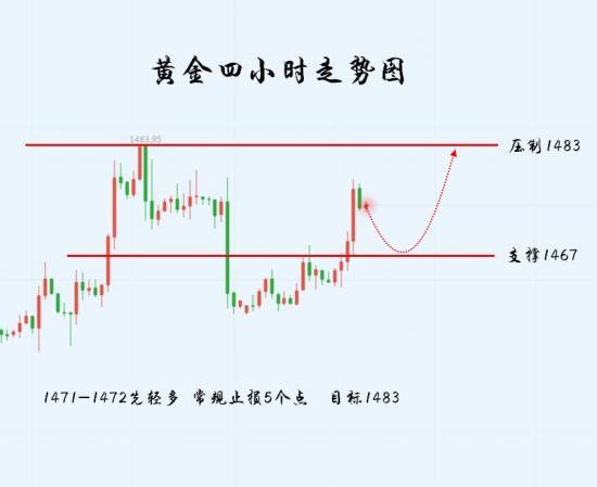 成静月:黄金探底回升上看1485,十个点利润你要错过?
