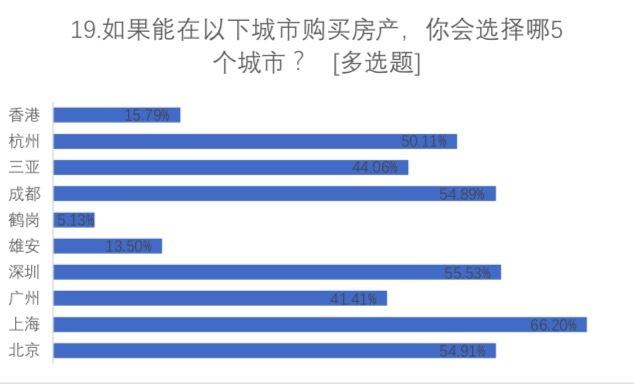 2019镁刻地产置业因素调查结果出炉:上海PK鹤岗,还是选上海;地铁PK高铁,还是选地铁