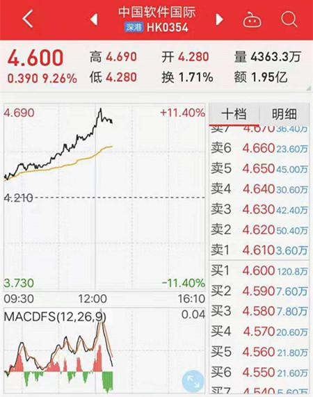 与华为等签署AI战略合作协议,中国软件国际涨近10%
