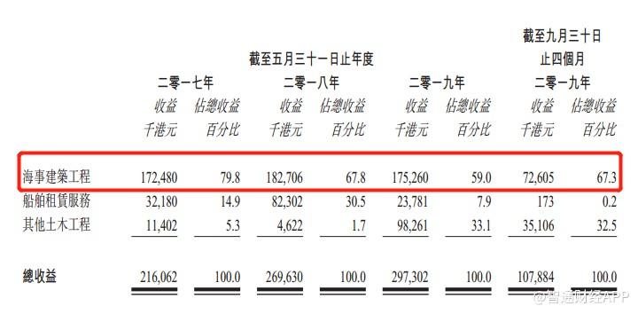 裕勤控股二次递表 来自前五大客户收入占比超九成