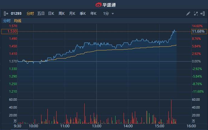 港股异动 | 广汇宝信(01293)尾盘涨幅扩大逾11% 此前收购两家汽车销售公司