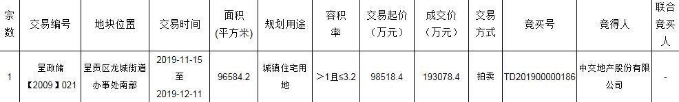 中交地产19.3亿元竞得云南昆明1宗住宅用地 溢价率95.98%