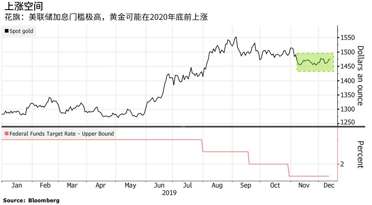 花旗:美国将维持低利率,黄金或将延续涨势