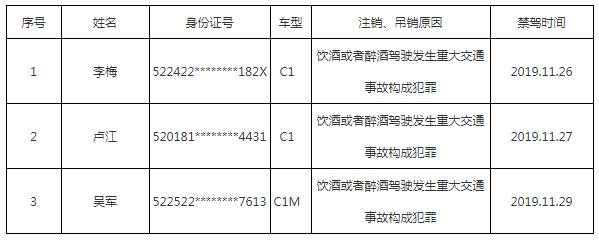 11月份,贵阳3人因酒驾致重大交通事故被终身禁驾!