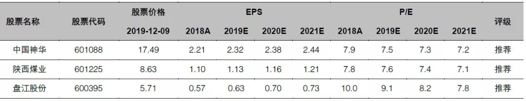 平安证券:2020年煤炭产能过剩,