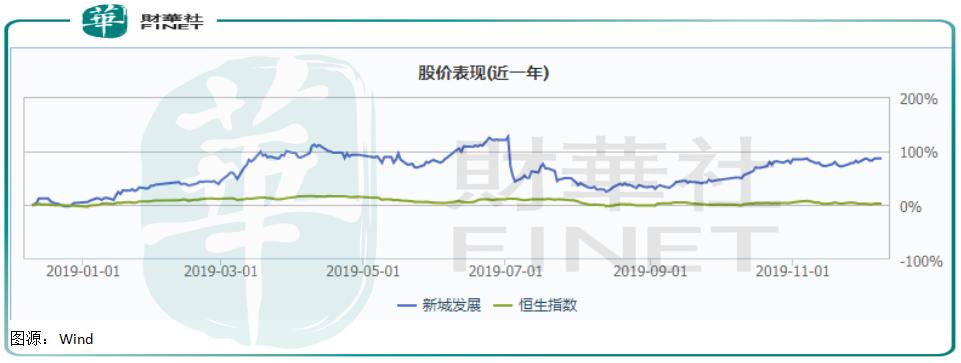 """新城股价涨势惊人,与市场已经""""冰释前嫌""""?"""