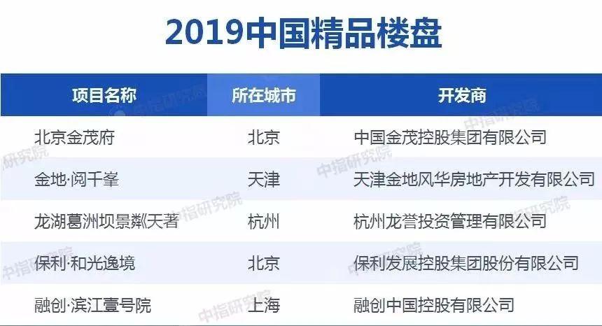 大数据解析天津豪宅标杆