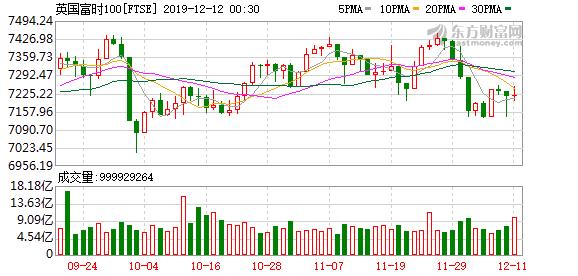 欧股主要股指普涨 德国DAX指数涨超0.5%