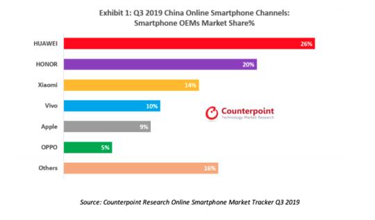 研究机构:2020年,5G商用及电商平台将拉动智能手机市场回暖