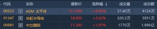 港股异动   晶圆产能告急芯片股涨势延续 华虹半导体(01347)涨5%中芯国际(00981)涨2%