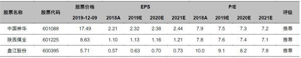 煤炭行业2020年度策略报告:稳稳