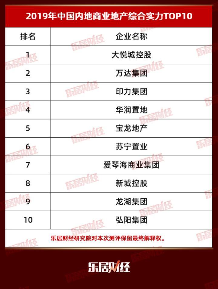 快讯:2019中国内地商业地产综合实力十强企业排行榜出炉