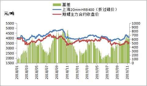 期货震荡偏弱 钢价仍有回调压力