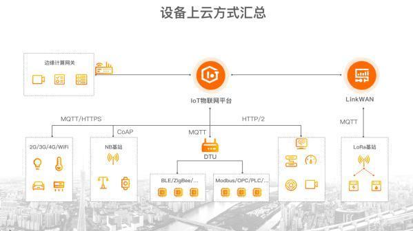 阿里云推出AIoT连接普惠活动 500家企业设备上云资费将大幅下降