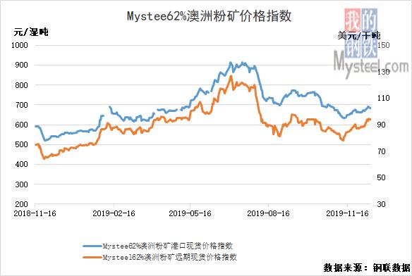 12月13日黑色产业链指数钢坯跌20