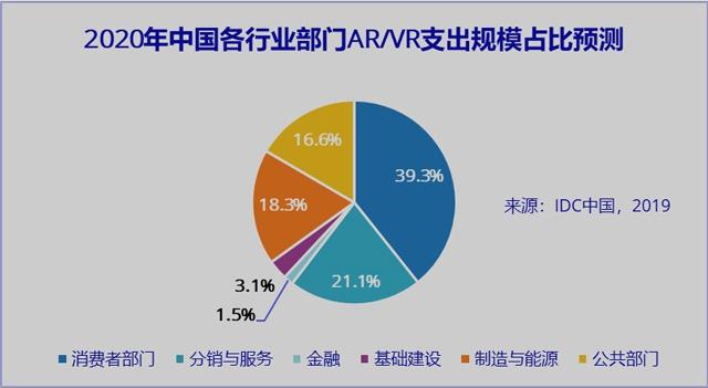 IDC发布2020年中国AR/VR支出规模预测
