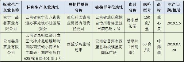 4批次食品近期抽检不合格 涉糯米香沱茶、甘草片和冰红糖