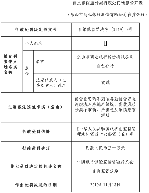 乐山商业银行自贡分行违法遭罚