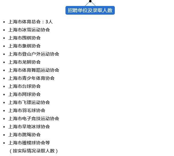 上海各体育协会招聘改革:薪资与时俱进,聚拢