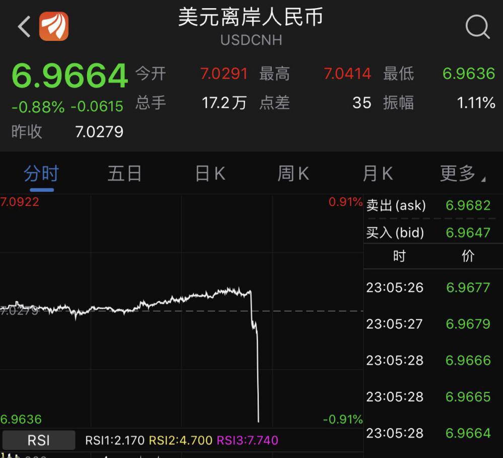 """特朗普""""引爆""""全球市场!人民币瞬间飙涨600点,美股再创历史新高"""