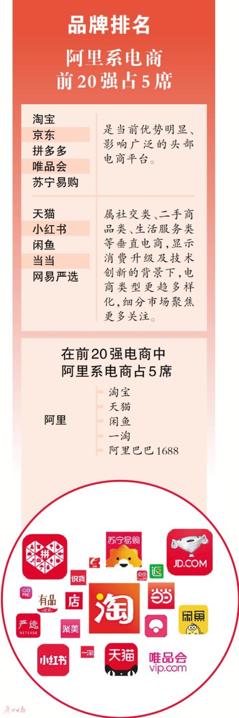 GDI智库发布《电商品牌200强(2019)》,淘宝、京东、拼多多、唯品会、苏宁易购排前五