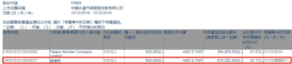 【增减持】永达汽车(03669.HK)获张德安增持50万股
