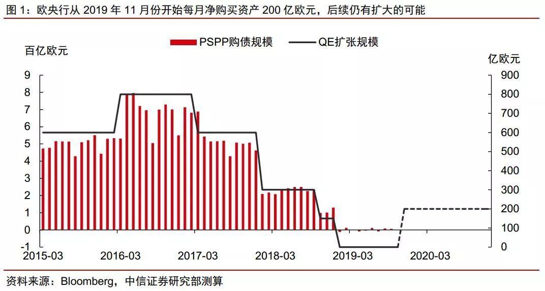 【中信证券宏观】2020年QE料继续,财政小幅扩张——欧央行2019年12月货币会议点评
