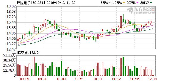 拟4.5亿美元收购Asteelflash100%股权 环旭电子涨停
