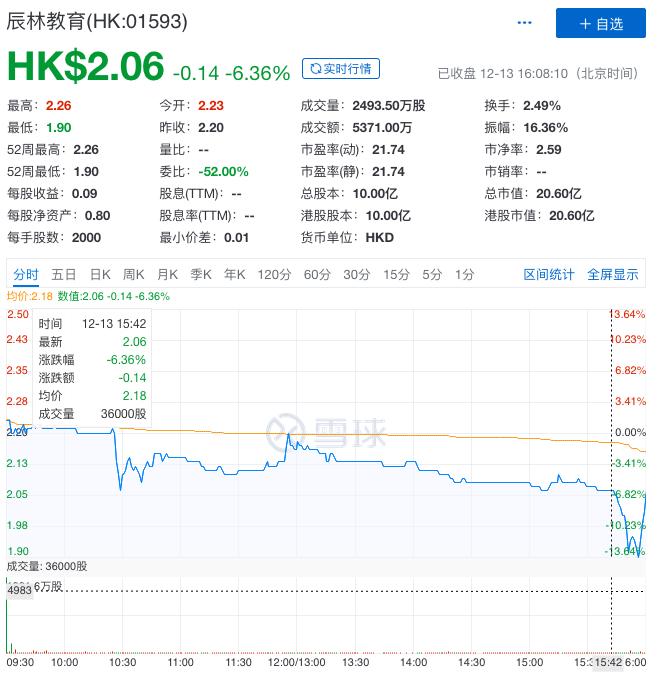 辰林教育港股上市:首日收盘价2.06港元,较发行价跌6.36%