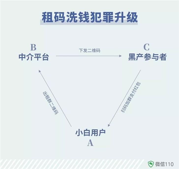 微信官方曝光微信群出租业务:租码洗钱套路升级