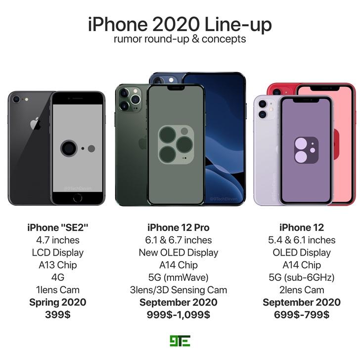 苹果iPhone 12/12 Pro/SE2渲染图曝光,基于爆料信息制作