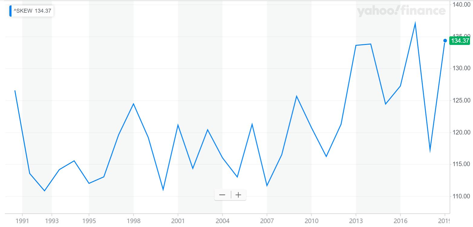 """""""黑天鹅指数""""暗示股市或将崩盘"""
