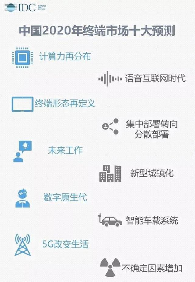 IDC2020 年中国 5G 智能终端预测:出货量近 1 亿