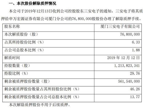 三安光电控股股东解除部分质押股份 剩余被质押股份逾5.6亿股