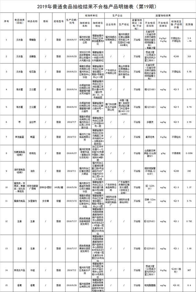 """福州公布食品安全监督抽检信息 永辉、沃尔玛等上""""黑榜"""""""