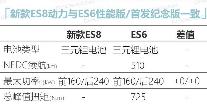 蔚来入门版ES8实车曝光!起售价有望40万元