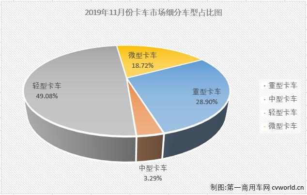 东风/重汽领涨重卡 福田中卡暴涨183% 11月中重卡销量分析