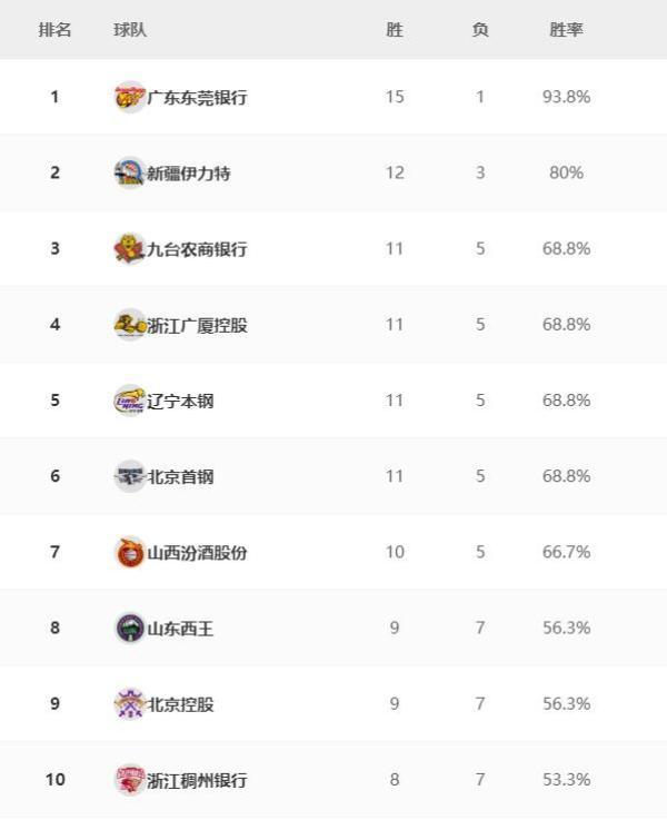 纵观CBA 广东绝杀杜锋赢球仍生气,四川队终结7连败