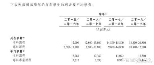 辰林教育的价值观察:本科生增加