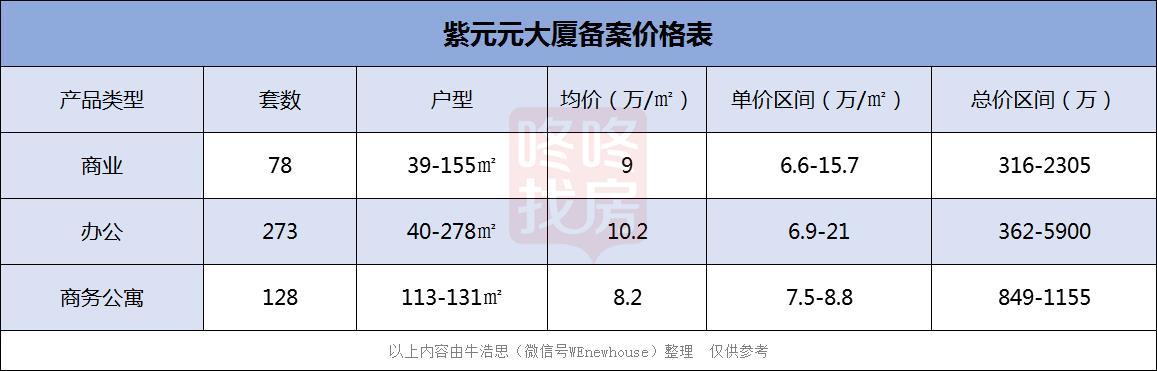 福田紫元元大厦获批预售,单价6.6万/㎡,起推479套