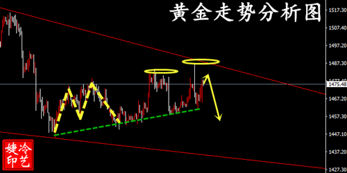 冷艺婕:12.14黄金天图测顶趋势分明 原油下周迎盘变