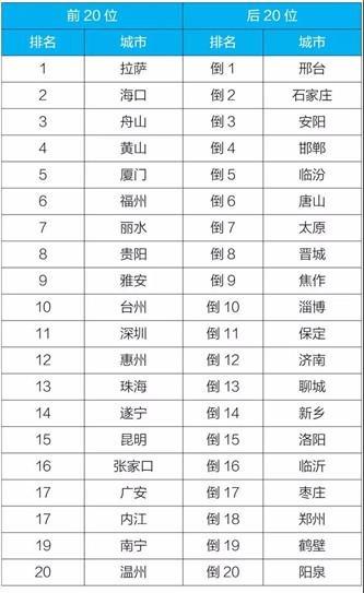 前11月全国空气质量状况排名公布 邢台倒数第一