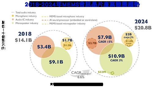 Yole:2024年音频关键零组件产业规模将达208亿美元