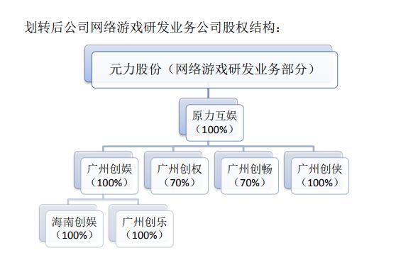 元力股份當年的網游研發資源(圖中原力互娛即上海原力)。圖片來源:公告截圖