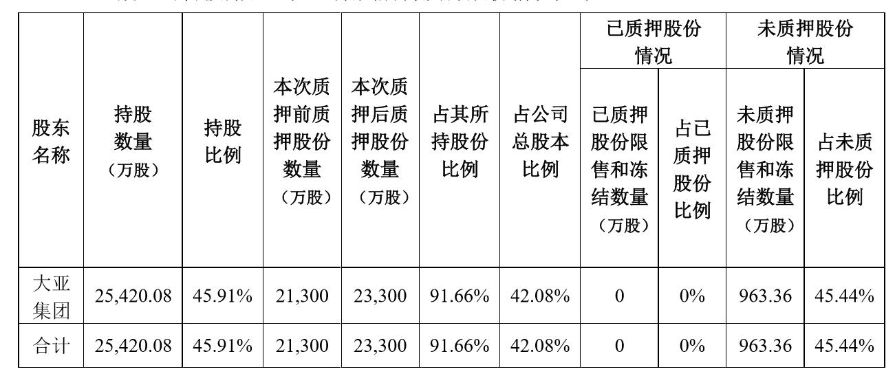 �L5.81%比上江婧超年同期增