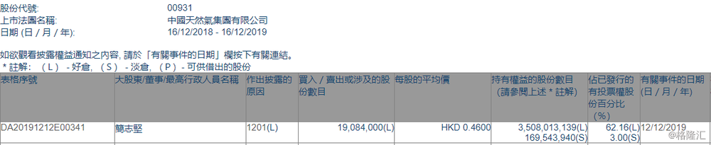 【增减持】中国天然气(00931.HK)遭主席简志坚减持1908.4万股